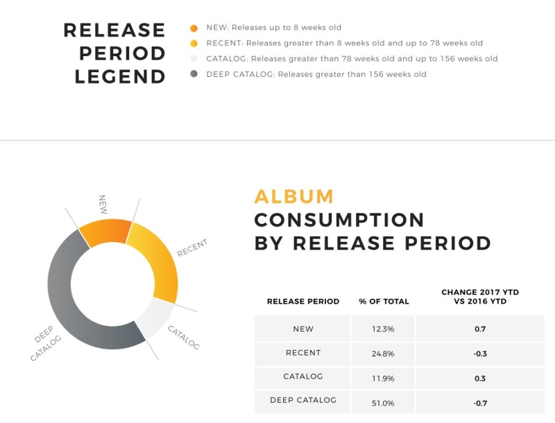 Album consumption by release period by BuzzAngle